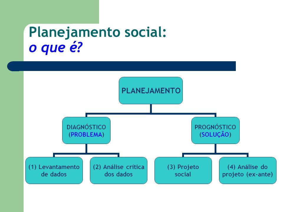 Planejamento social: o que é? PLANEJAMENTO DIAGNÓSTICO (PROBLEMA) (1) Levantamento de dados (2) Análise crítica dos dados PROGNÓSTICO (SOLUÇÃO) (3) Pr