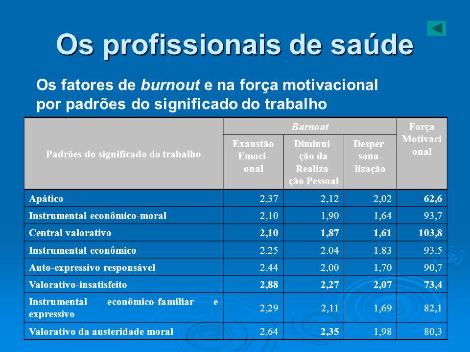 Os profissionais de saúde Os fatores de burnout e na força motivacional por padrões do significado do trabalho Padrões do significado do trabalho Burn