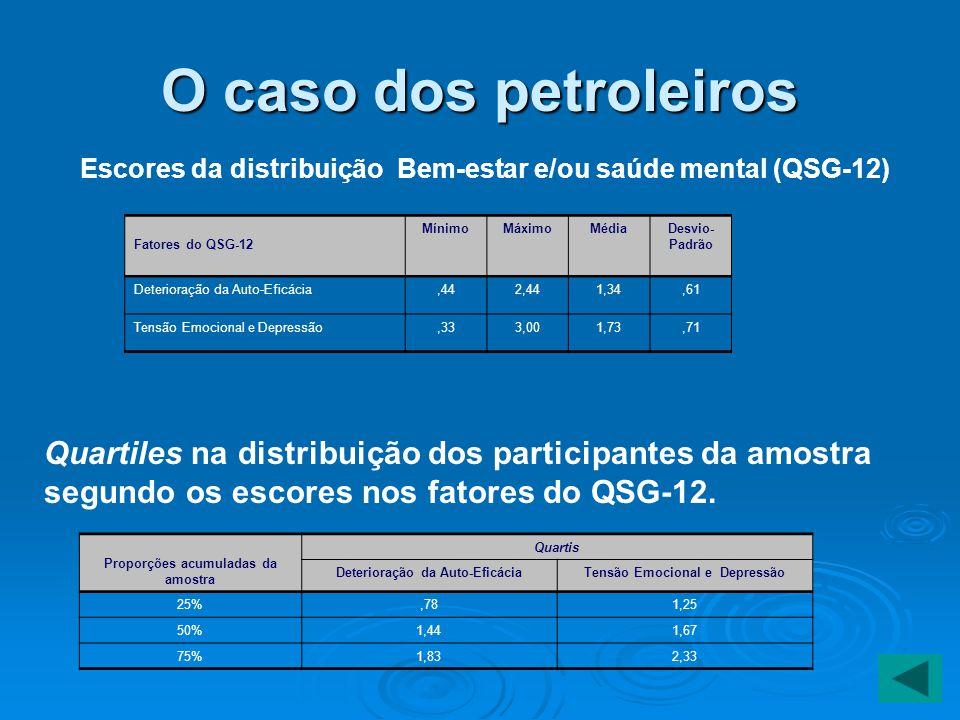 O caso dos petroleiros Quartiles na distribuição dos participantes da amostra segundo os escores nos fatores do QSG-12. Proporções acumuladas da amost