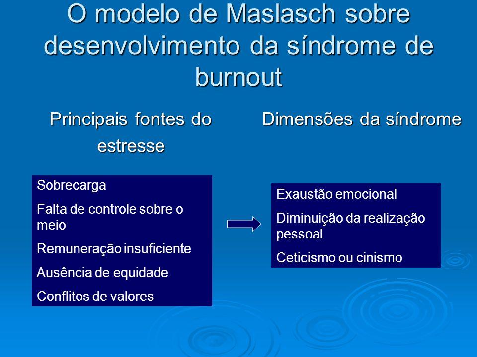 O modelo de Maslasch sobre desenvolvimento da síndrome de burnout Principais fontes do estresse Dimensões da síndrome Sobrecarga Falta de controle sob