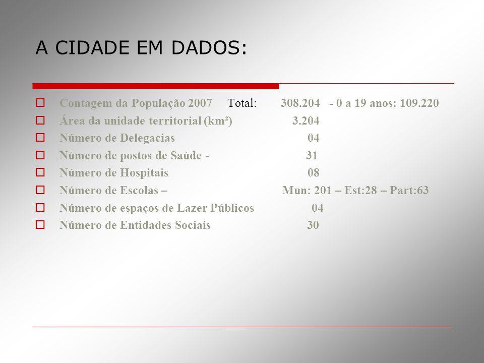 A CIDADE EM DADOS:  Contagem da População 2007 Total: 308.204 - 0 a 19 anos: 109.220  Área da unidade territorial (km²) 3.204  Número de Delegacias