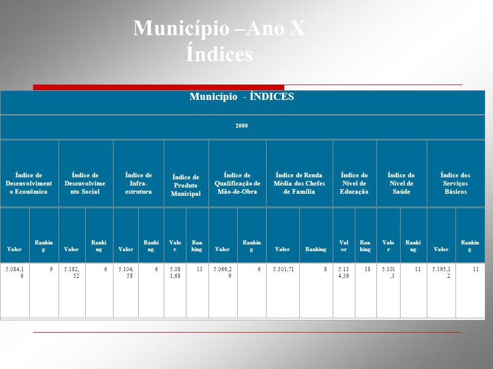 Município - ÍNDICES 2000 Índice de Desenvolviment o Econômico Índice de Desenvolvime nto Social Índice de Infra- estrutura Índice de Produto Municipal