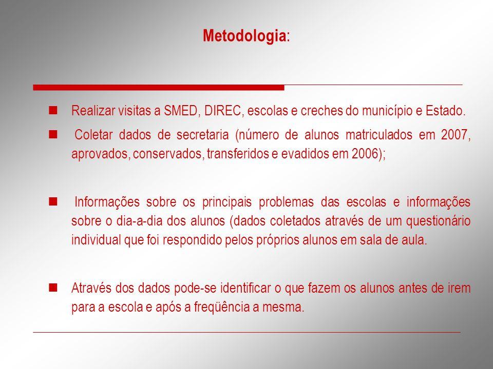 Metodologia : Realizar visitas a SMED, DIREC, escolas e creches do município e Estado. Coletar dados de secretaria (número de alunos matriculados em 2