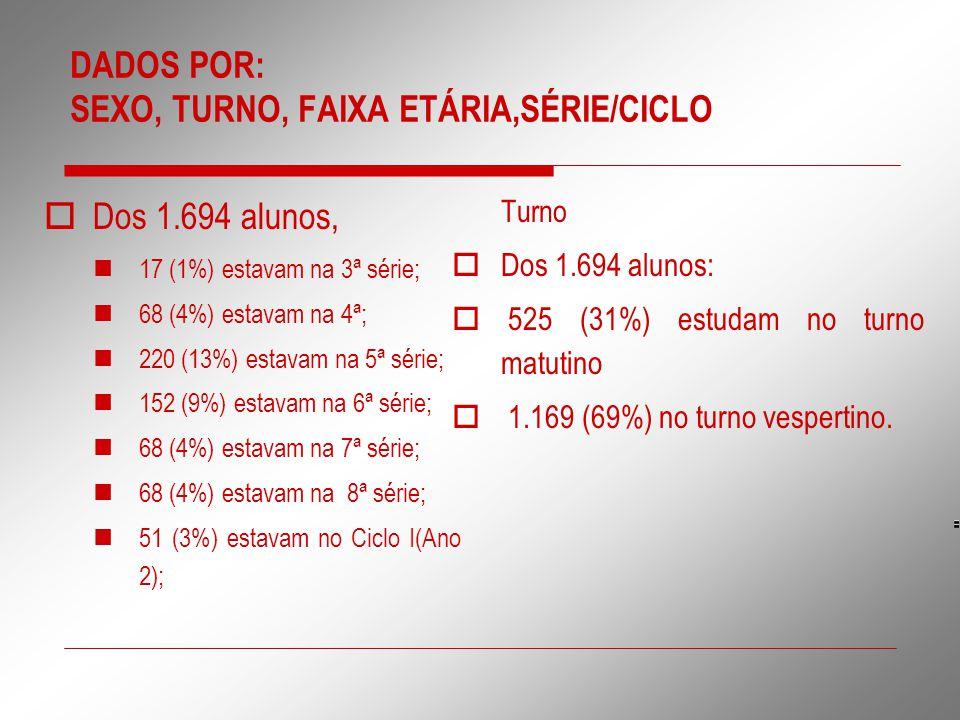DADOS POR: SEXO, TURNO, FAIXA ETÁRIA,SÉRIE/CICLO  Dos 1.694 alunos, 17 (1%) estavam na 3ª série; 68 (4%) estavam na 4ª; 220 (13%) estavam na 5ª série