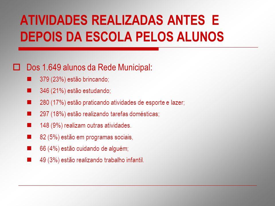 ATIVIDADES REALIZADAS ANTES E DEPOIS DA ESCOLA PELOS ALUNOS  Dos 1.649 alunos da Rede Municipal: 379 (23%) estão brincando; 346 (21%) estão estudando