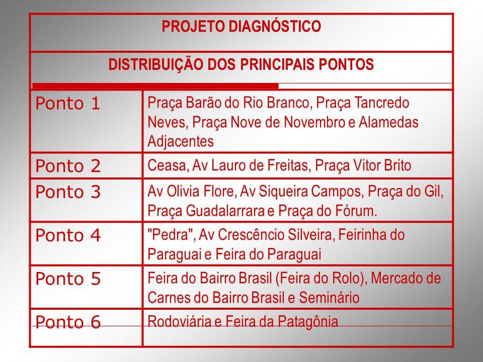 PROJETO DIAGNÓSTICO DISTRIBUIÇÃO DOS PRINCIPAIS PONTOS Ponto 1 Praça Barão do Rio Branco, Praça Tancredo Neves, Praça Nove de Novembro e Alamedas Adja