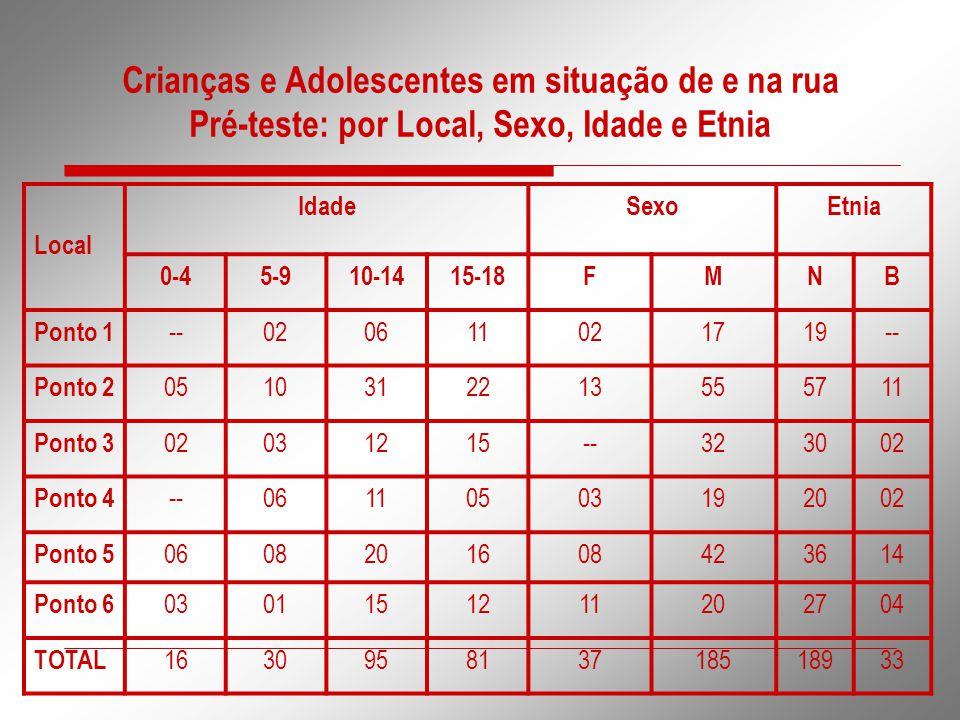 Crianças e Adolescentes em situação de e na rua Pré-teste: por Local, Sexo, Idade e Etnia Local IdadeSexoEtnia 0-45-910-1415-18FMNB Ponto 1 --02061102