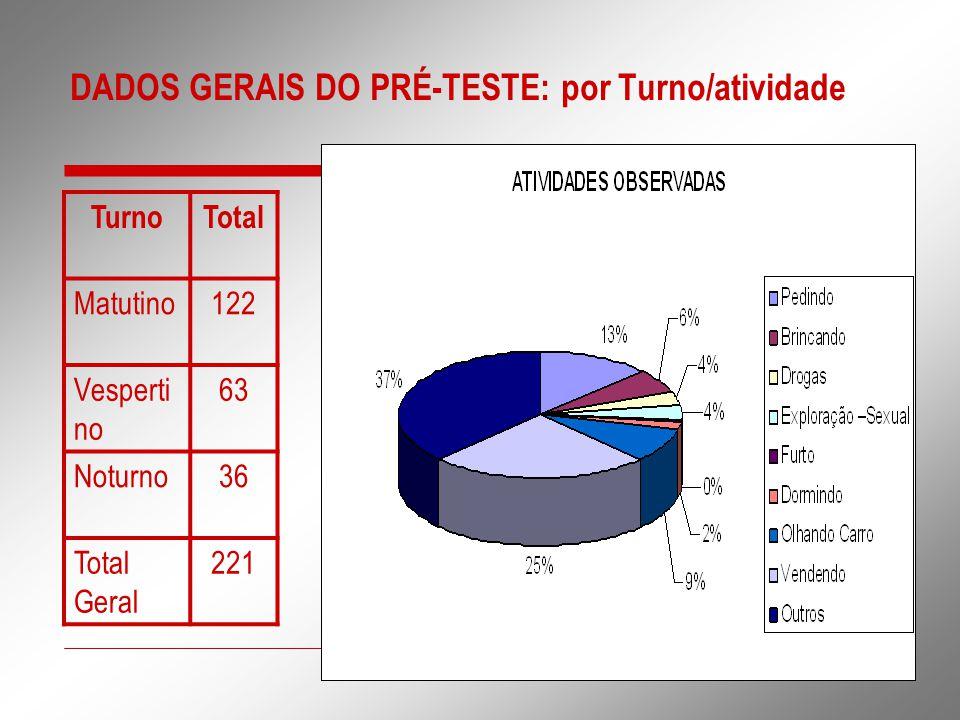 DADOS GERAIS DO PRÉ-TESTE: por Turno/atividade TurnoTotal Matutino122 Vesperti no 63 Noturno36 Total Geral 221