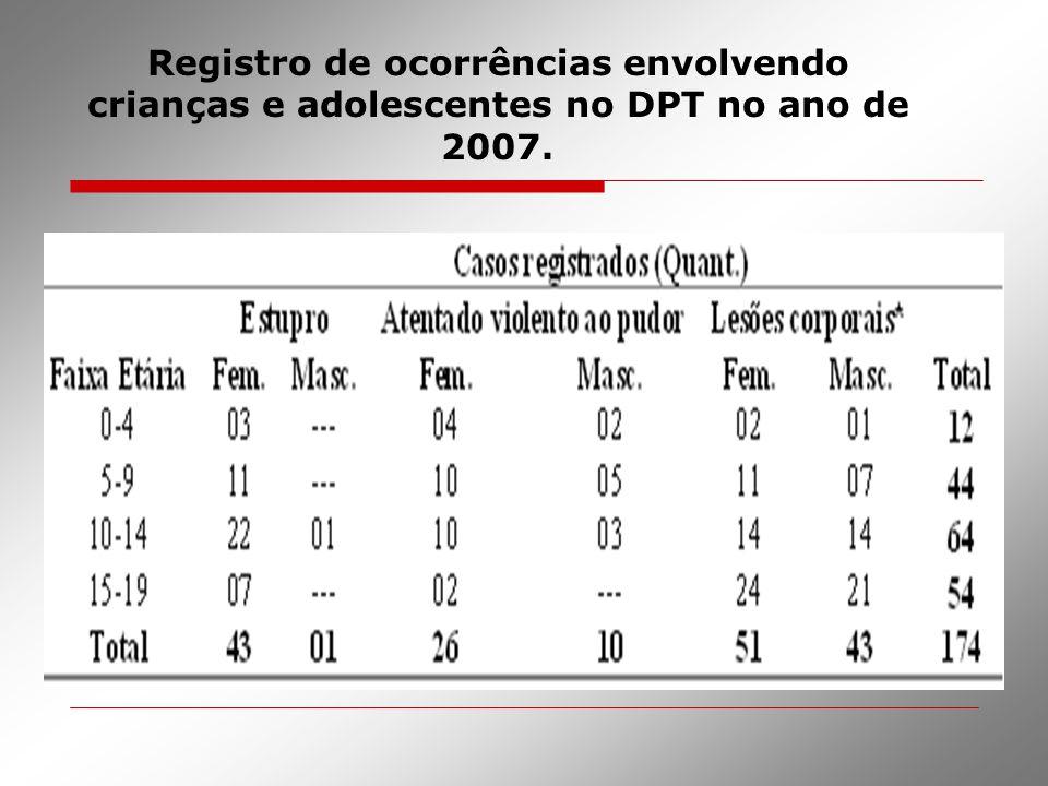 Registro de ocorrências envolvendo crianças e adolescentes no DPT no ano de 2007.