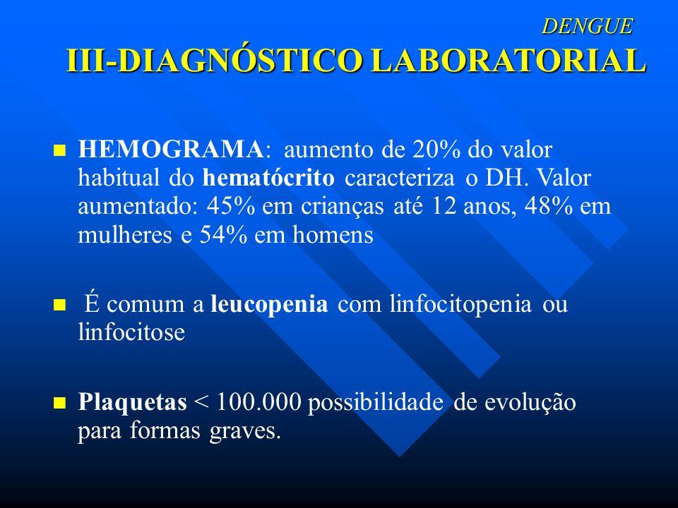 DENGUE III-DIAGNÓSTICO LABORATORIAL DENGUE III-DIAGNÓSTICO LABORATORIAL HEMOGRAMA: aumento de 20% do valor habitual do hematócrito caracteriza o DH. V