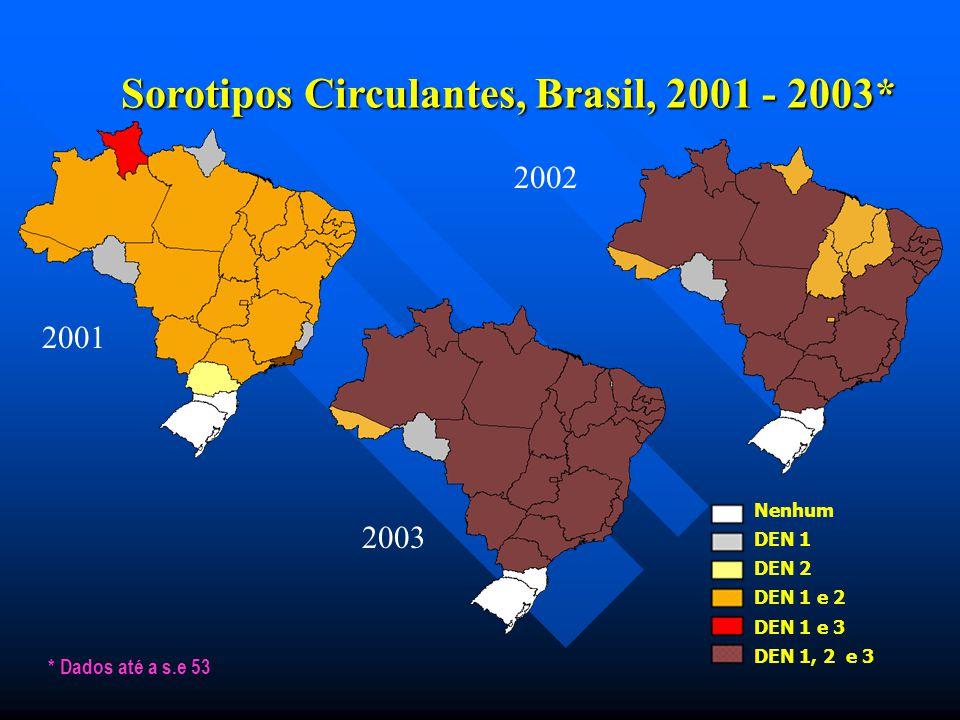 Sorotipos Circulantes, Brasil, 2001 - 2003* Nenhum DEN 1 DEN 2 DEN 1 e 2 DEN 1 e 3 DEN 1, 2 e 3 * Dados até a s.e 53 2001 2003 2002