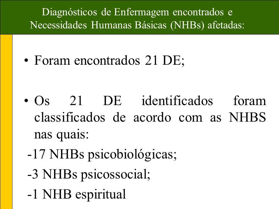 Diagnósticos de Enfermagem encontrados e Necessidades Humanas Básicas (NHBs) afetadas: Foram encontrados 21 DE; Os 21 DE identificados foram classificados de acordo com as NHBS nas quais: -17 NHBs psicobiológicas; -3 NHBs psicossocial; -1 NHB espiritual