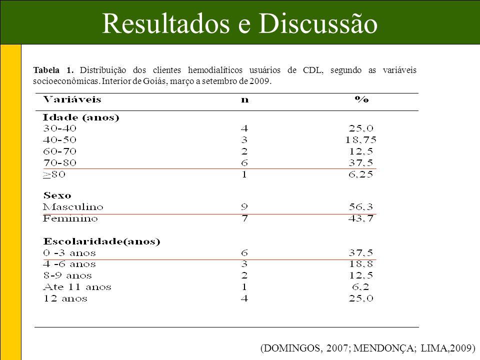 Resultados e Discussão Tabela 1.