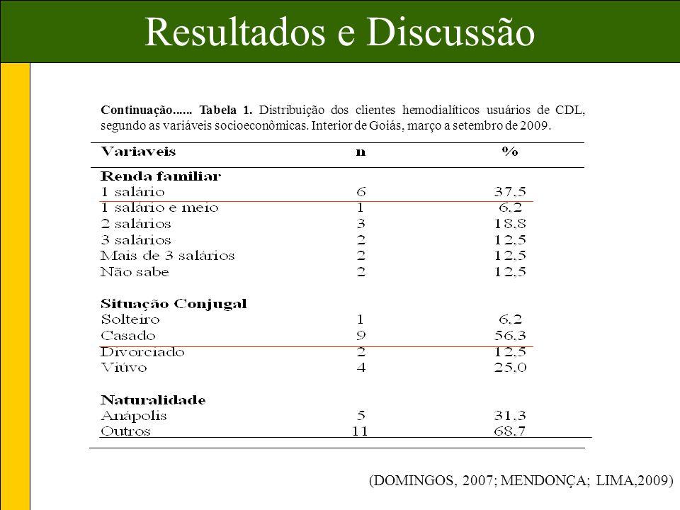Continuação......Tabela 1.
