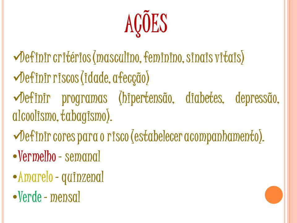 AÇÕES Definir critérios (masculino, feminino, sinais vitais) Definir riscos (idade, afecção) Definir programas (hipertensão, diabetes, depressão, alcoolismo, tabagismo).