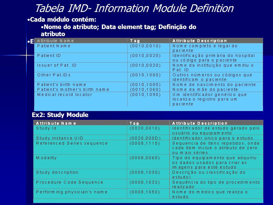 Tabela IMD- Information Module Definition Cada módulo contém: Nome do atributo; Data element tag; Definição do atributo Ex1: Patient Module Ex2: Study