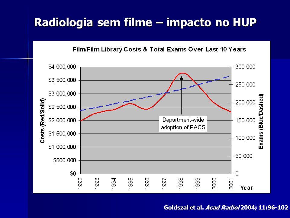 Radiologia sem filme – impacto no HUP Goldszal et al. Acad Radiol 2004; 11:96-102