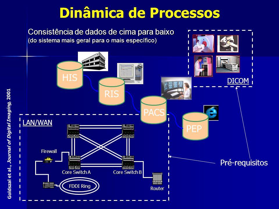 PACS PEP Consistência de dados de cima para baixo (do sistema mais geral para o mais específico) HIS RIS FDDI Ring Core Switch A Router Firewall Core