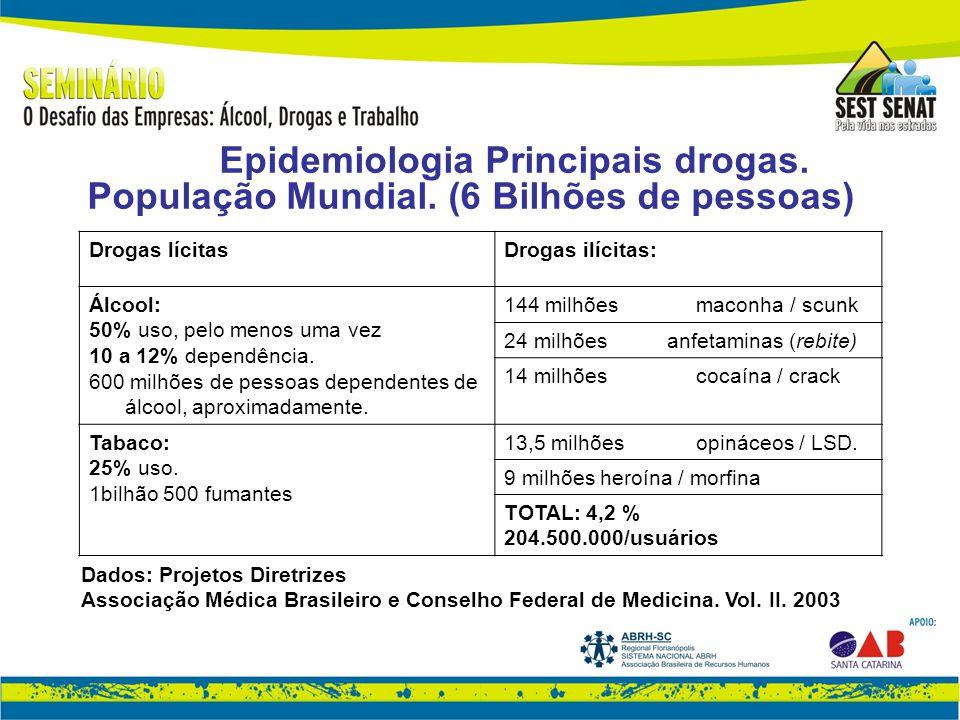 Epidemiologia Principais drogas. População Mundial.
