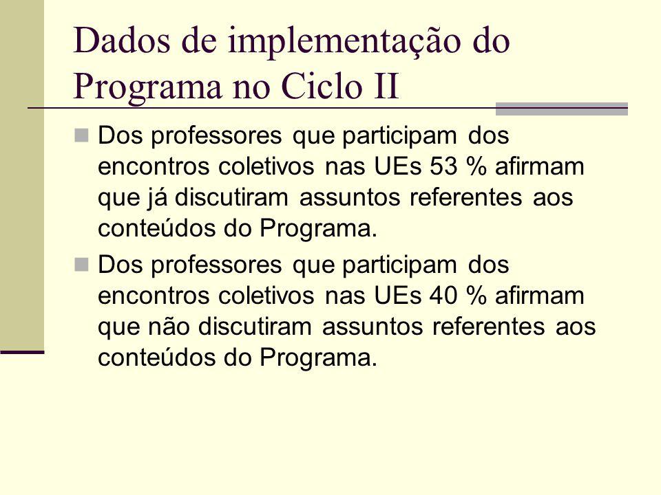 Dados de implementação do Programa no Ciclo II Dos professores que participam dos encontros coletivos nas UEs 53 % afirmam que já discutiram assuntos