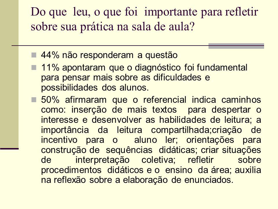 Do que leu, o que foi importante para refletir sobre sua prática na sala de aula? 44% não responderam a questão 11% apontaram que o diagnóstico foi fu
