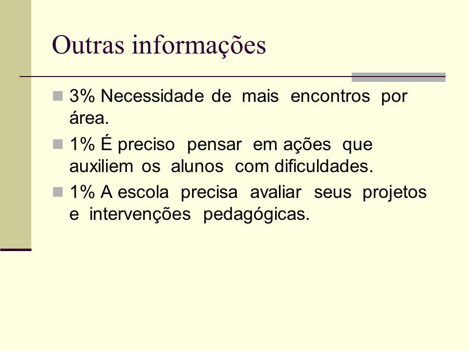 Outras informações 3% Necessidade de mais encontros por área. 1% É preciso pensar em ações que auxiliem os alunos com dificuldades. 1% A escola precis