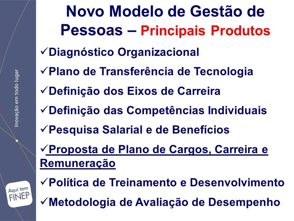 Novo Modelo de Gestão de Pessoas – Principais Produtos Diagnóstico Organizacional Plano de Transferência de Tecnologia Definição dos Eixos de Carreira Definição das Competências Individuais Pesquisa Salarial e de Benefícios Proposta de Plano de Cargos, Carreira e Remuneração Política de Treinamento e Desenvolvimento Metodologia de Avaliação de Desempenho