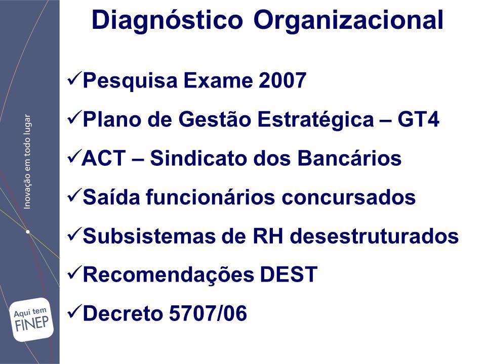 Diagnóstico Organizacional Pesquisa Exame 2007 Plano de Gestão Estratégica – GT4 ACT – Sindicato dos Bancários Saída funcionários concursados Subsistemas de RH desestruturados Recomendações DEST Decreto 5707/06