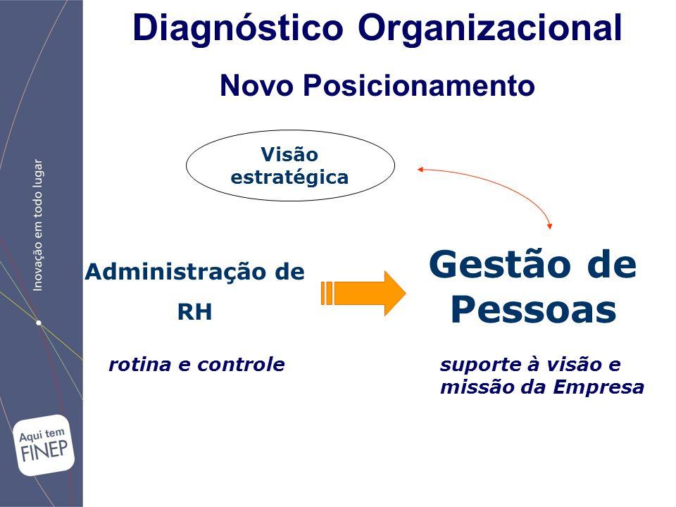Administração de RH Gestão de Pessoas Visão estratégica suporte à visão e missão da Empresa rotina e controle Diagnóstico Organizacional Novo Posicionamento