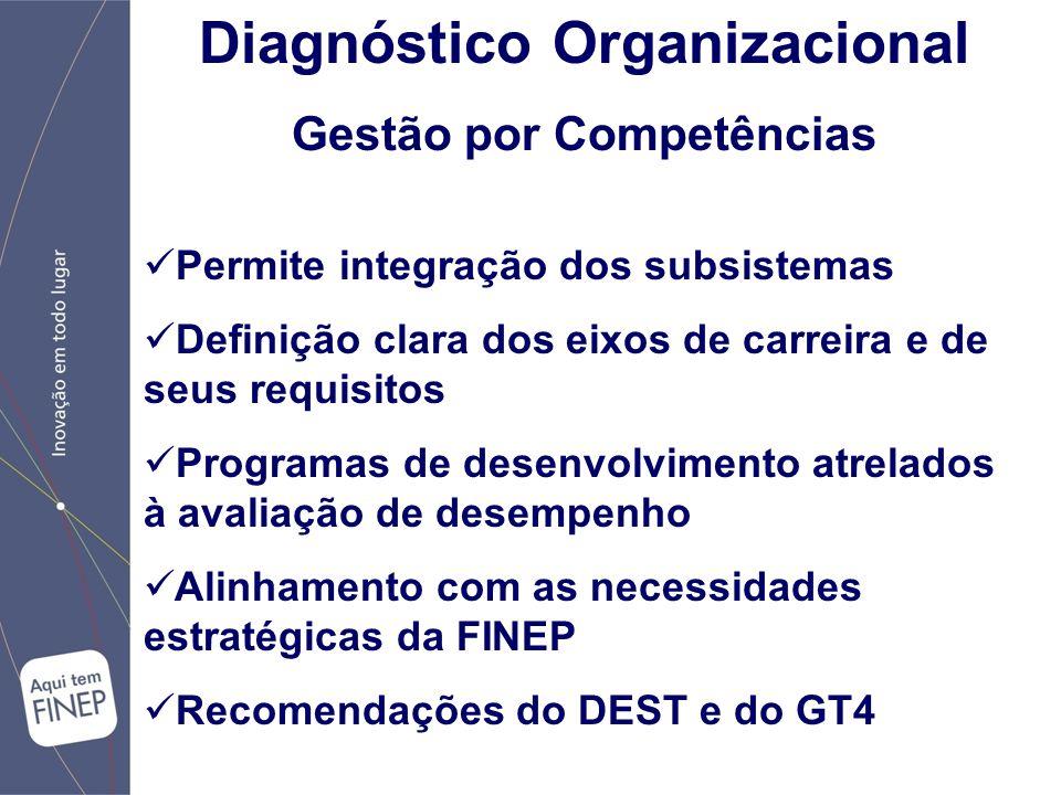Diagnóstico Organizacional Gestão por Competências Permite integração dos subsistemas Definição clara dos eixos de carreira e de seus requisitos Programas de desenvolvimento atrelados à avaliação de desempenho Alinhamento com as necessidades estratégicas da FINEP Recomendações do DEST e do GT4