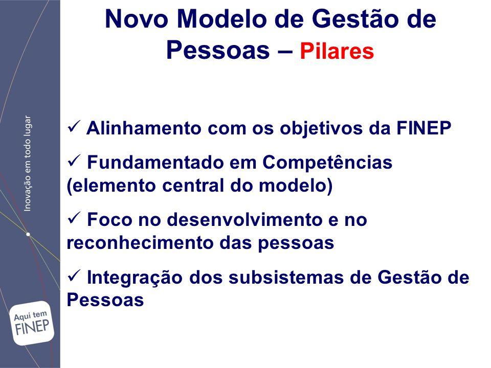 Novo Modelo de Gestão de Pessoas – Pilares Alinhamento com os objetivos da FINEP Fundamentado em Competências (elemento central do modelo) Foco no desenvolvimento e no reconhecimento das pessoas Integração dos subsistemas de Gestão de Pessoas