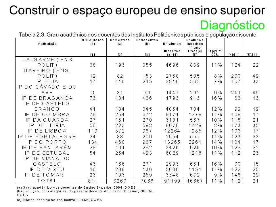 Tabela 2.3.