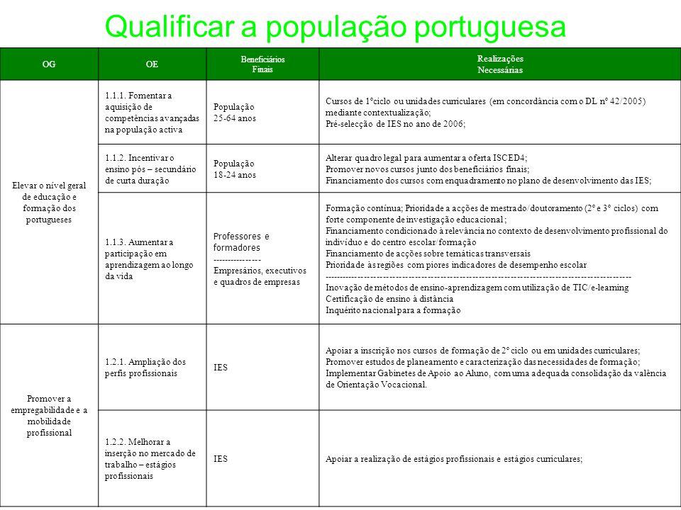 Qualificar a população portuguesa OGOE Beneficiários Finais Realizações Necessárias Elevar o nível geral de educação e formação dos portugueses 1.1.1.