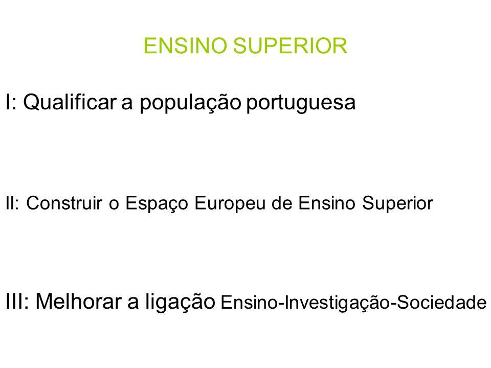 II: Construir o Espaço Europeu de Ensino Superior ENSINO SUPERIOR I: Qualificar a população portuguesa III: Melhorar a ligação Ensino-Investigação-Sociedade