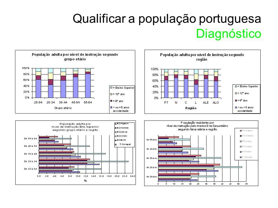 Qualificar a população portuguesa Diagnóstico