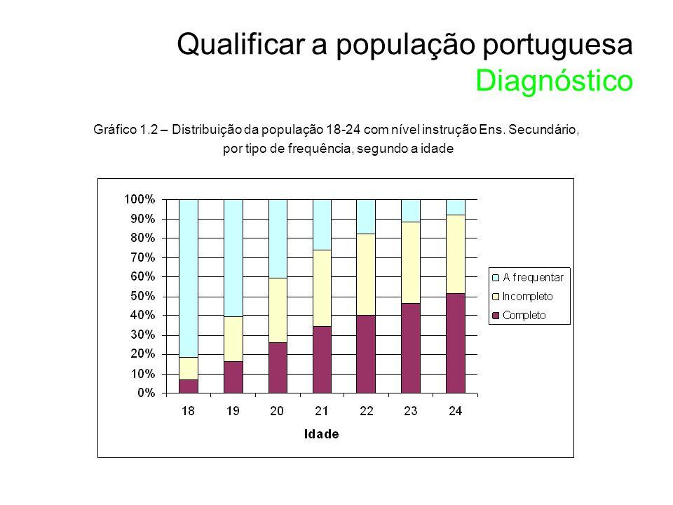 Gráfico 1.2 – Distribuição da população 18-24 com nível instrução Ens.