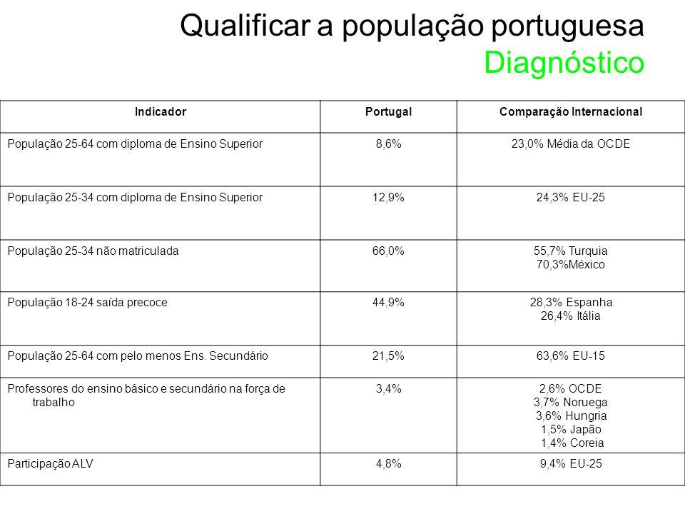 IndicadorPortugalComparação Internacional População 25-64 com diploma de Ensino Superior8,6%23,0% Média da OCDE População 25-34 com diploma de Ensino Superior12,9%24,3% EU-25 População 25-34 não matriculada66,0%55,7% Turquia 70,3%México População 18-24 saída precoce44,9%28,3% Espanha 26,4% Itália População 25-64 com pelo menos Ens.