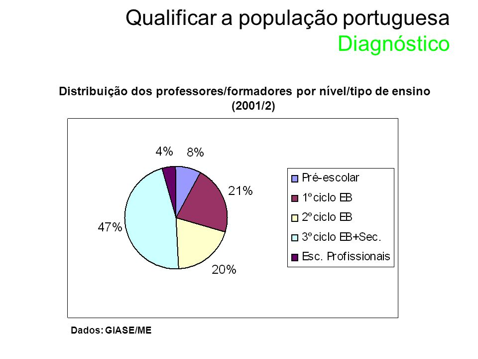Distribuição dos professores/formadores por nível/tipo de ensino (2001/2) Dados: GIASE/ME Qualificar a população portuguesa Diagnóstico
