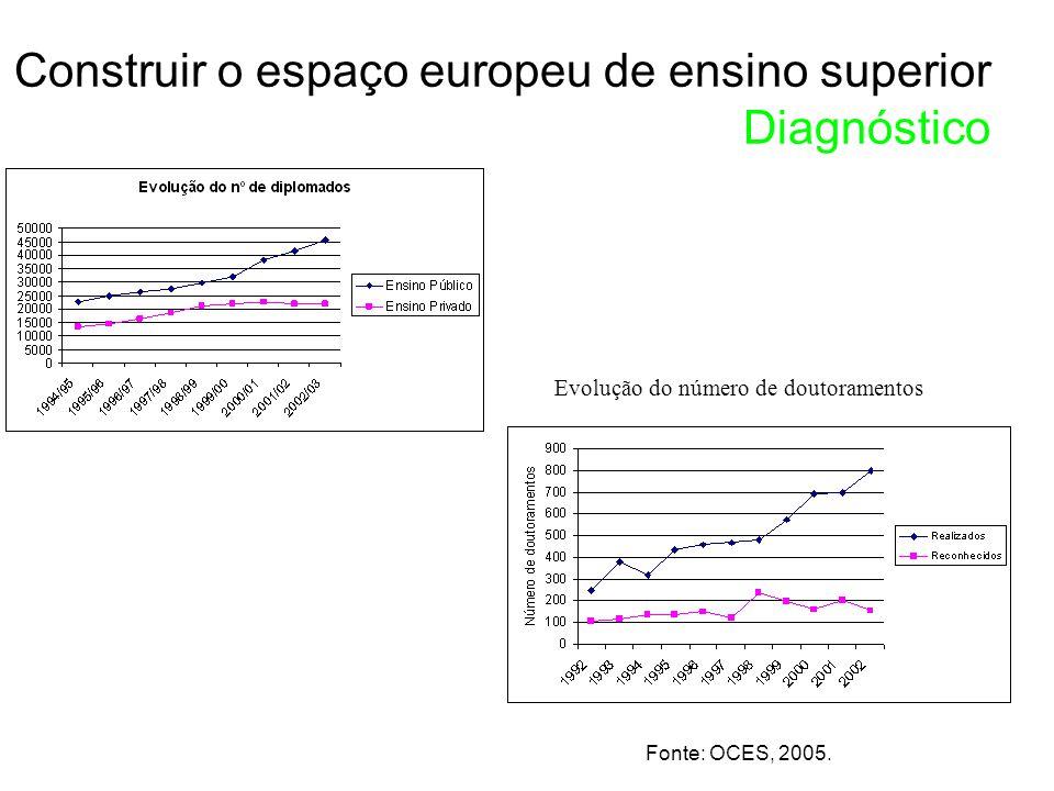 Construir o espaço europeu de ensino superior Diagnóstico Evolução do número de doutoramentos Fonte: OCES, 2005.