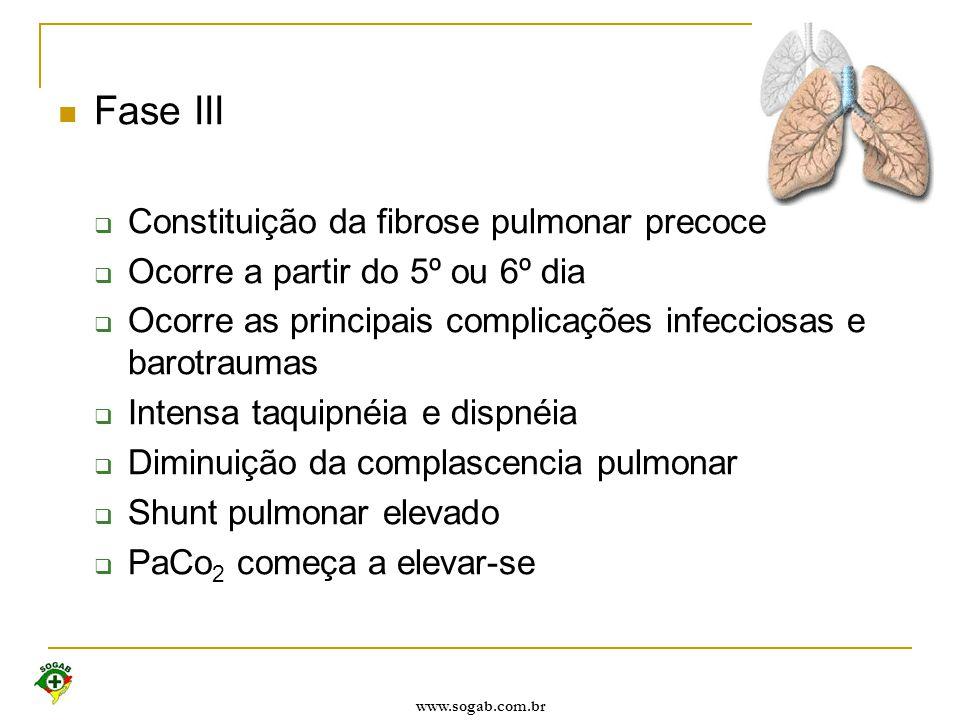 www.sogab.com.br Fase III  Constituição da fibrose pulmonar precoce  Ocorre a partir do 5º ou 6º dia  Ocorre as principais complicações infecciosas