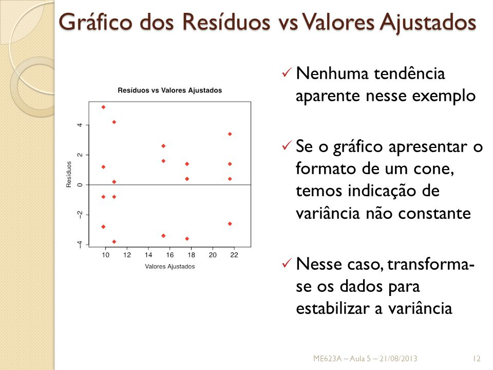 Gráfico dos Resíduos vs Valores Ajustados Nenhuma tendência aparente nesse exemplo Se o gráfico apresentar o formato de um cone, temos indicação de variância não constante Nesse caso, transforma- se os dados para estabilizar a variância ME623A – Aula 5 – 21/08/201312