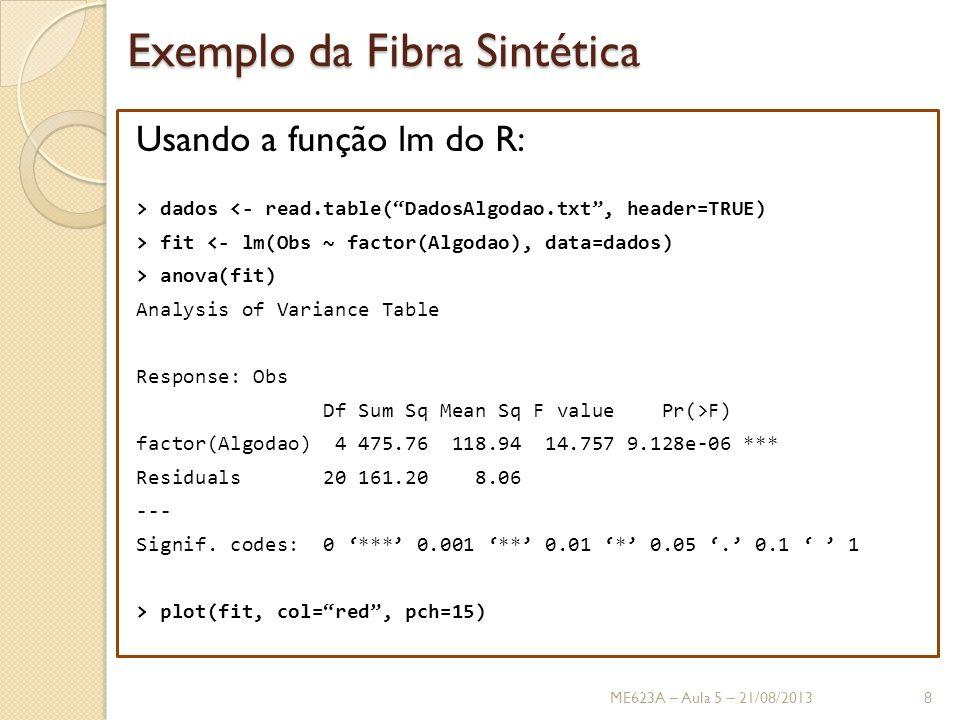 Exemplo da Fibra Sintética Usando a função lm do R: > dados <- read.table( DadosAlgodao.txt , header=TRUE) > fit <- lm(Obs ~ factor(Algodao), data=dados) > anova(fit) Analysis of Variance Table Response: Obs Df Sum Sq Mean Sq F value Pr(>F) factor(Algodao) 4 475.76 118.94 14.757 9.128e-06 *** Residuals 20 161.20 8.06 --- Signif.