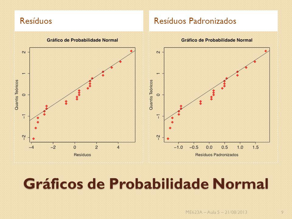 Resíduos Padronizados Os resíduos padronizados são dados por: Aproximadamente N(0, 1), então um resíduo padronizado maior que 3 ou 4 é um potencial outlier No Exemplo da Fibra Sintética, o maior resíduo padronizado é: Então não temos indicação de outliers ME623A – Aula 5 – 21/08/201310
