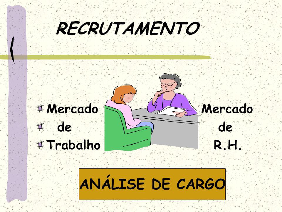 RECRUTAMENTO Mercado de de Trabalho R.H. ANÁLISE DE CARGO