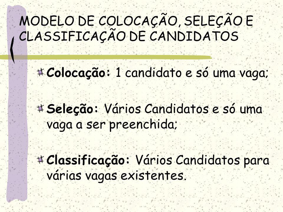 MODELO DE COLOCAÇÃO, SELEÇÃO E CLASSIFICAÇÃO DE CANDIDATOS Colocação: 1 candidato e só uma vaga; Seleção: Vários Candidatos e só uma vaga a ser preenc
