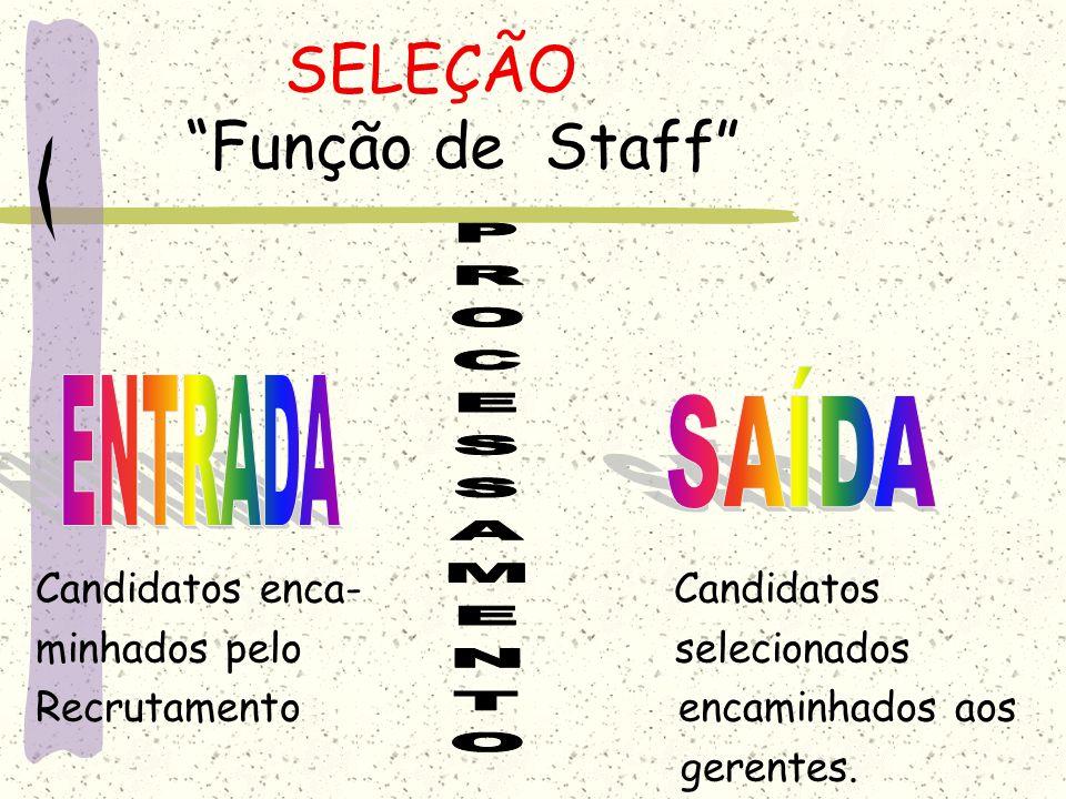 SELEÇÃO Função de Staff Candidatos enca- Candidatos minhados pelo selecionados Recrutamento encaminhados aos gerentes.
