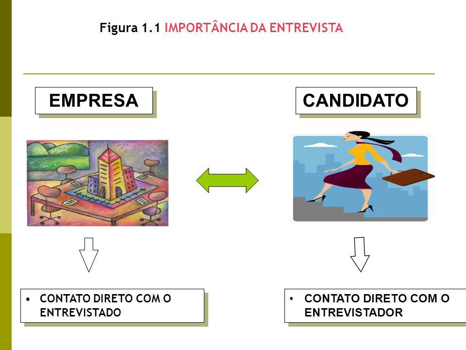 EMPRESA CONTATO DIRETO COM O ENTREVISTADO CONTATO DIRETO COM O ENTREVISTADOR CANDIDATO Figura 1.1 IMPORTÂNCIA DA ENTREVISTA