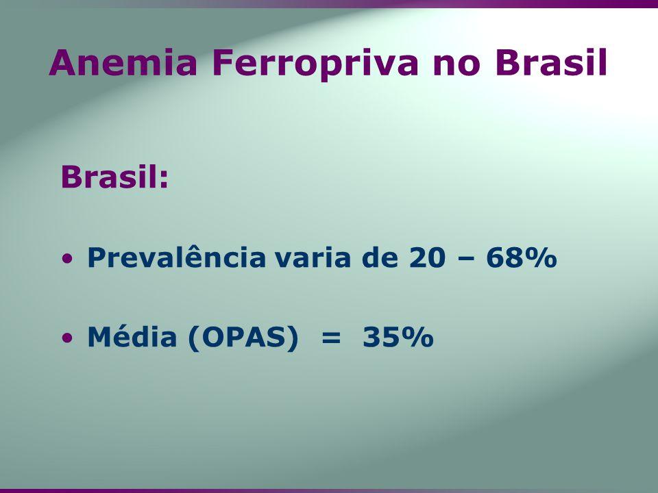 Anemia Ferropriva no Brasil Brasil: Prevalência varia de 20 – 68% Média (OPAS) = 35%