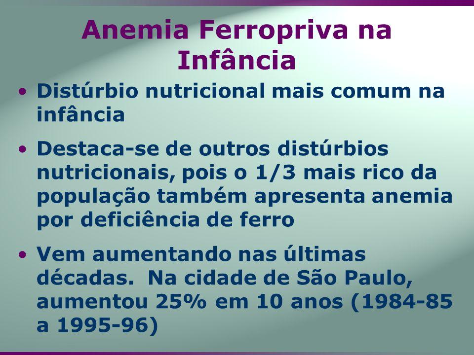 Anemia Ferropriva na Infância Distúrbio nutricional mais comum na infância Destaca-se de outros distúrbios nutricionais, pois o 1/3 mais rico da popul