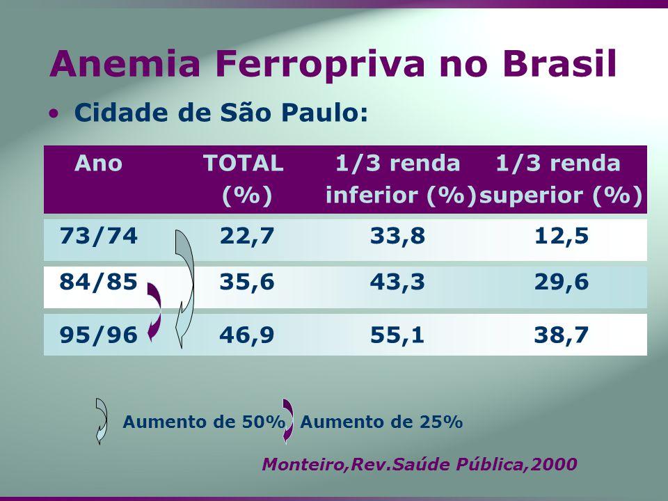 Anemia Ferropriva no Brasil Cidade de São Paulo: 38,755,146,995/96 29,643,335,684/85 12,533,822,773/74 1/3 renda superior (%) 1/3 renda inferior (%) T